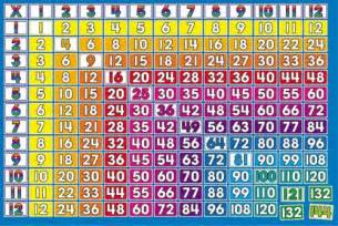 1 12 Multiplication Table Chart