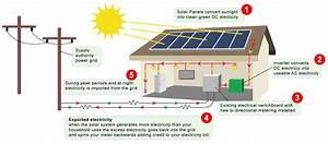 On Grid Tied Solar Power Plant  U2013 Emders Com