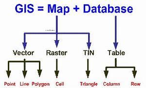 Intro Gis Tutorial  Data Model