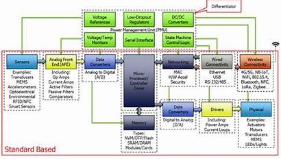 Iot Soc Block Diagram Power Low Internet