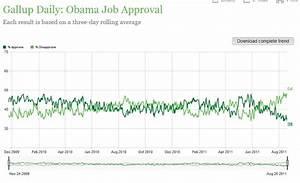 President 2012 Poll Watch: Obama Daily Job Approval 38% ...