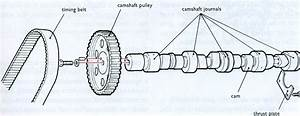 Automotive Mechanics  Camshafts