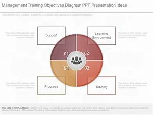 New Management Training Objectives Diagram Ppt