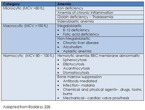 Anemia Classification By Mcv Mch Pattern #266924700525