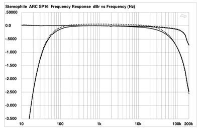 Audio Research Power Amplifier Spl Line