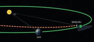 NASA Mission to Search for Rare Asteroids - OSIRIS-REx Mission