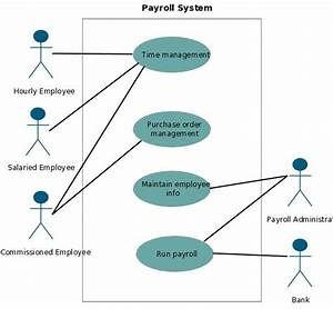 This Is An Example Of A Payroll Usecase System