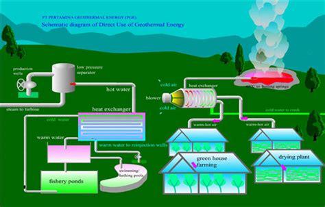 pemanfaatan energi panas bumi  indonesia sm iagi undip
