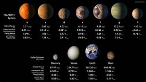 Seven Earth-Like Planets Discovered 40 Light Years Away ...