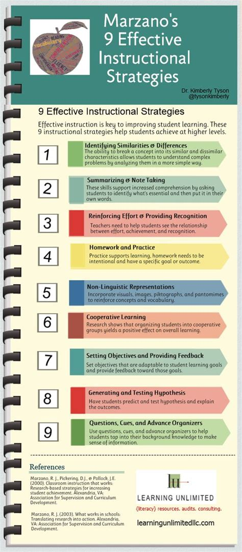 The Roberto Marzano's 9 Effective Instructional Strategies Infographic  Teaching, Infographics