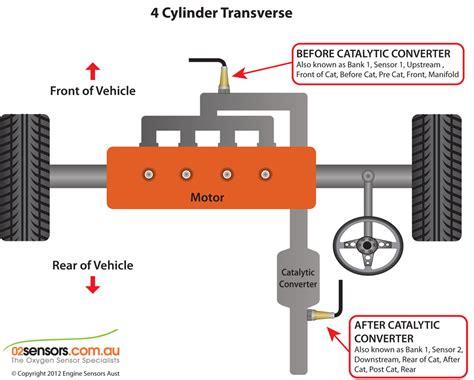 O2 Sensor Identification And Locations