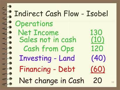 Cash Flow Indirect Statement Presentation Financing Income