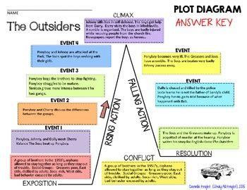 plot diagram the outsiders diarra