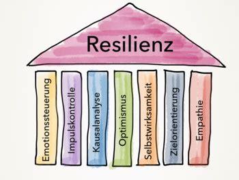 die sieben saeulen der resilienz sozialpaedagogik bildung