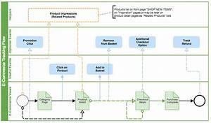 Google Analytics Enhanced Ecommerce Tracking Flow