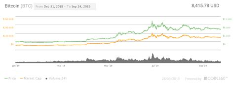 The bitcoin price prediction for the end of the month is $43,420.257. Bitcoin Price Projection 2020 Bitcoin Halving Chart - TRADING