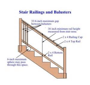 Building Code For Deck Stairs by Build Outdoor Stair Railing Google Search House Ideas