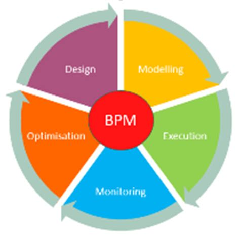 What is BPM? | Business Process Management