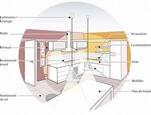 Dimension Standard Meuble Cuisine : dimensions plan de travail cuisine evtod ~ Teatrodelosmanantiales.com Idées de Décoration