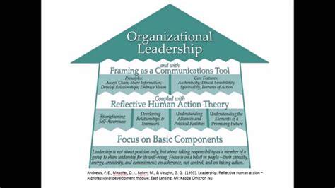 organizational leadership youtube