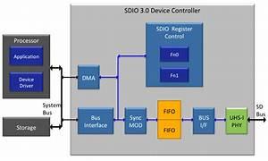 Sdio3 Device