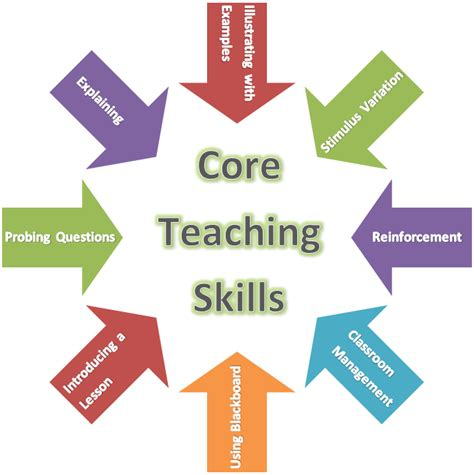 Blog Post Nº 9 Blog Post°9 What Core Skills Are Necessary. Resume Microsoft Word Download. Resume Of A Lecturer. Forklift Resume Sample. Best Resume Advice. Ksa Resume Examples. Sample Career Objectives For Resumes. Construction Project Manager Resume Examples. Monster Resume Help