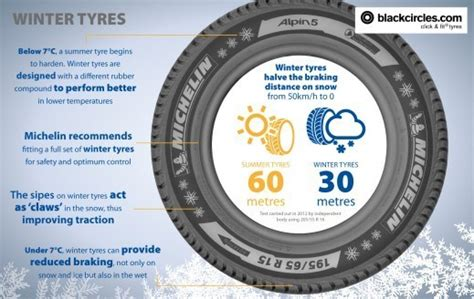 What Can Winter Tyres Do For You?