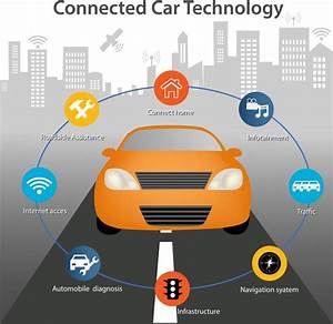 The Complex Demands Of Powering Tomorrow U2019s Connected Car