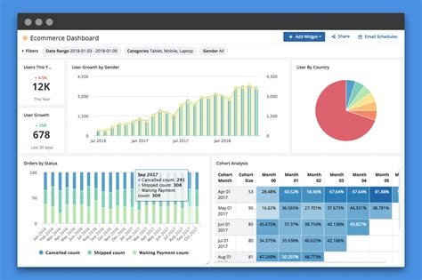 top    affordable sql reporting  dashboard tools