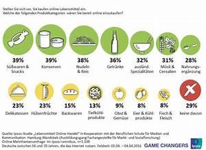 Online Lebensmittel Kaufen : marktmeinungmensch studien lebensmittel online handel ~ Michelbontemps.com Haus und Dekorationen