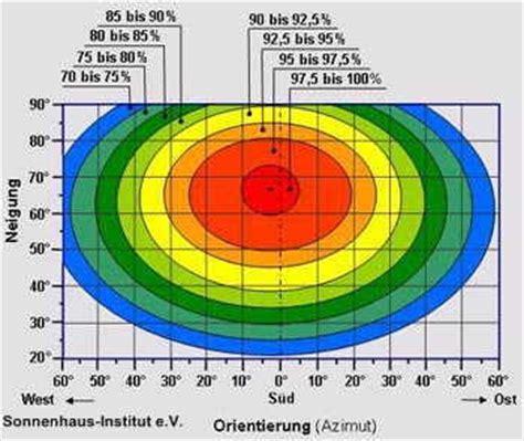 passivhaeuser nullenergiehaeuser und energiegewinnhaeuser