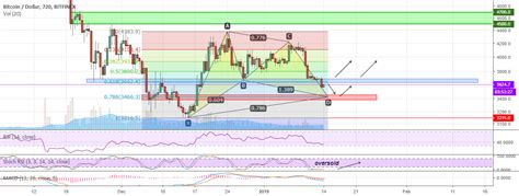 They will be able to find the trends that are happening currently to plan out what they need to do to profit as much as possible. Bitcoin technical analysis. BTC-USD on January 14, 2019 for BITFINEX:BTCUSD by CryptoWolfsTrust ...