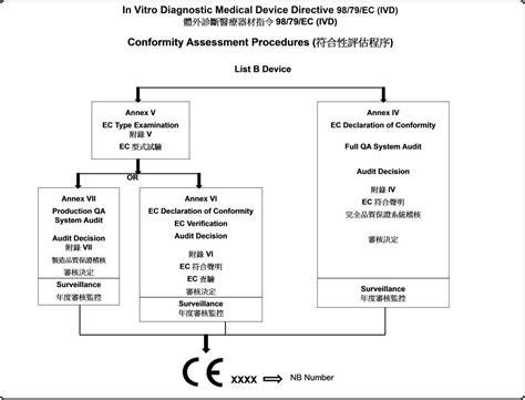 98/79/EC(IVD)