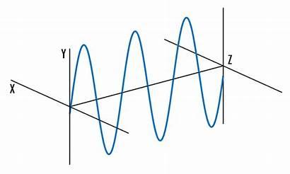 Polarization Optics Figure Polarized Linear Plane Linearly