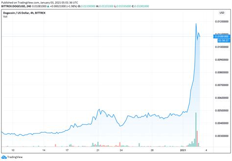 Dogecoin price is up 100% in the past day alone, and it ...