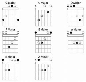g major c major d major f major e major a major e With open f guitar chord diagram