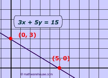 find standard form from graph pictures of standard form equation graphs free images