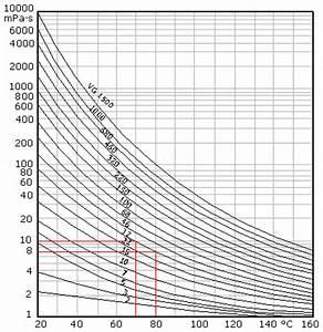 Dynamische Viskosität Berechnen : temperaturabh ngigkeit der viskosit t des schmier ls tedata gmbh ~ Themetempest.com Abrechnung
