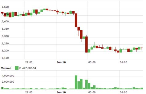 In short, many traders are worried that a flash crash like what happened on march 12, 2020, would happen again. Flash Crash: Bitcoin, Ethereum & Ripple 5% down, IOTA verliert zweistellig