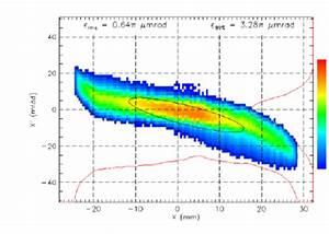Horizontal Phase Space In Lebt At 35 Kev  Gas Flow
