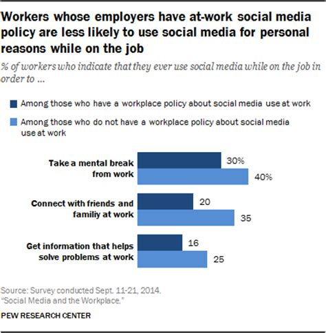 how americans use social media at work pew research center