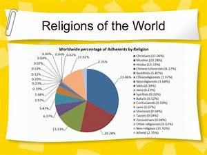 World Religions PowerPoint