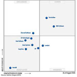 the itssm gartner magic quadrant 2015 edition dick stark