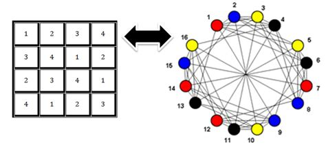 sudoku solver  graph coloring codeproject
