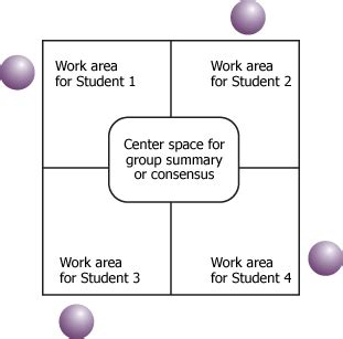 conversation roundtable template ideas from the computing classroom using kagan structures