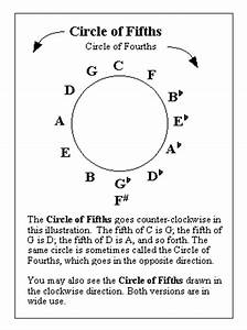 Circle Of Fifths Bass Clef Chart Domain Rules Four Subversive Piano Lessons
