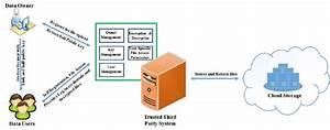 Block Diagram Of The Proposed File Sharing Methodology