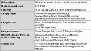 Gewinnchance Berechnen : bewegung im digitalen anlagegesch ft der investomat der glarner kantonalbank im test ~ Themetempest.com Abrechnung
