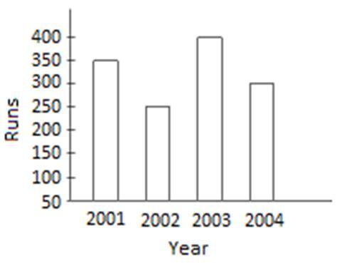 worksheet  pictograph  bar graph reading bar graphs