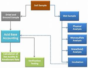 2 Flow Chart For The Analysis Of Dry And Wet Soil Samples